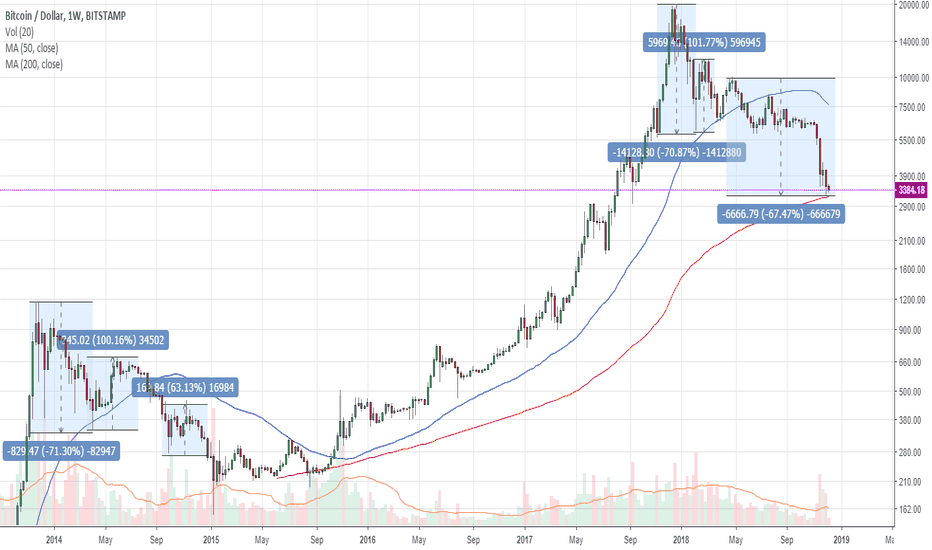 BTCUSD: #BTC comparison of the fall and its correction