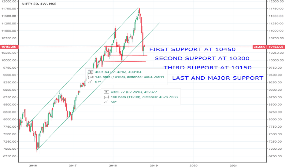 NIFTY: NIFTY WEEKLY CHART