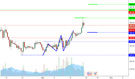 ETHUSD: ETHUSD Perspective And Levels: Breakout Or Fakeout? The Sequel.