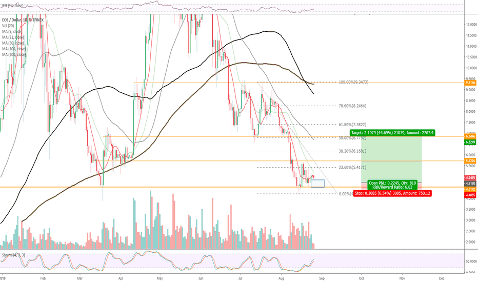 EOSUSD: EOS - Weak hands filtered out