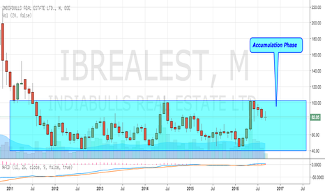 "IBREALEST: Indiabulls Reality in ""Accumulation Phase"""