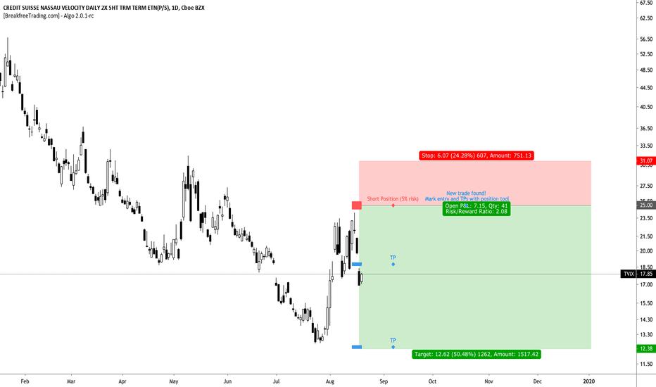 TVIX Stock Price and Chart — NASDAQ:TVIX — TradingView
