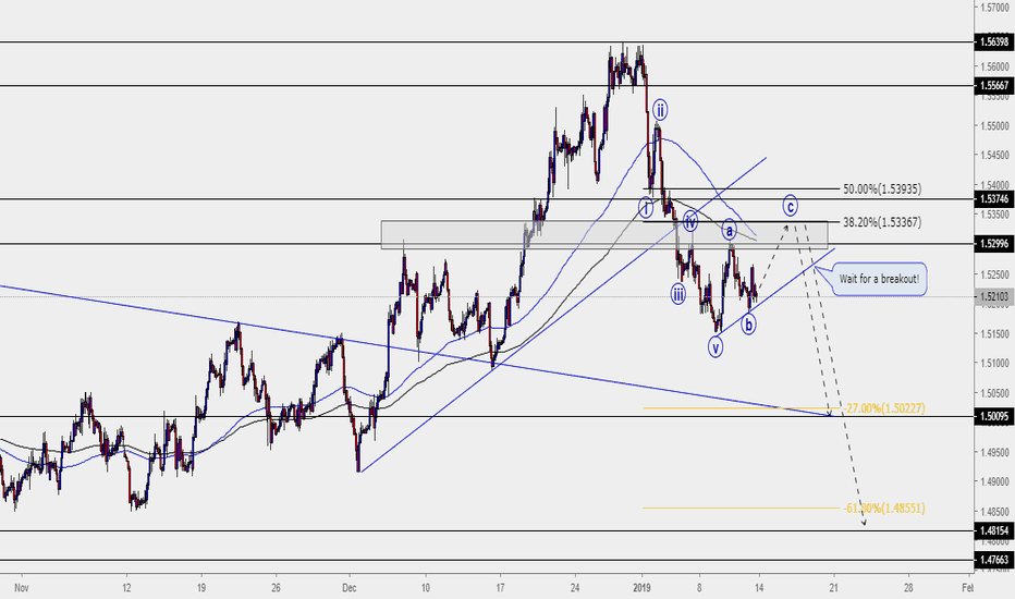 EURCAD: EURCAD took a nose dive, are we going to see further downside?