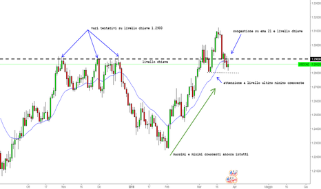 USDCAD: USDCAD in congestione