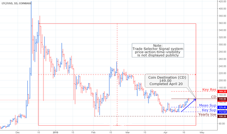 LTCUSD: LTC/USD, Daily Chart Analysis_Update