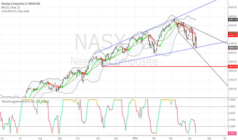 "NASX: No more ""buying the dip"""