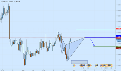 EURUSD: EURUSD At market bearish Cypher formation with trend