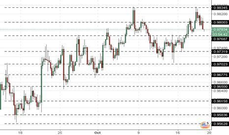 USDCHF: USD/CHF: el dólar crece