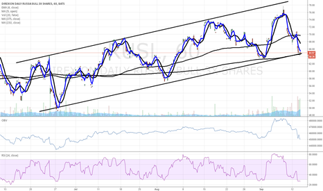 RUSL: $RUSL bullish trend hourly chart
