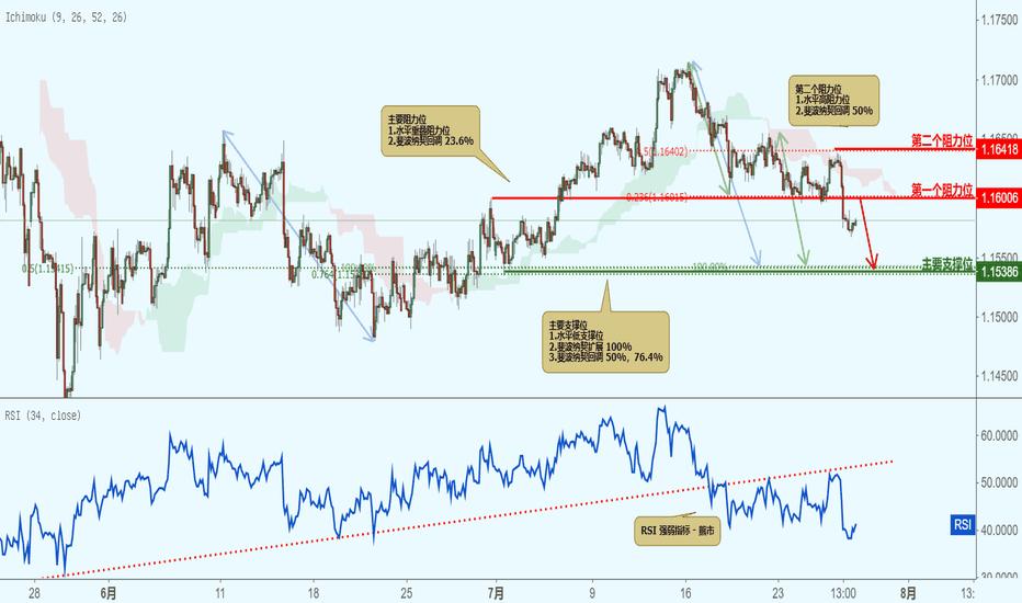 EURCHF: EURCHF 欧元兑瑞郎 - 接近阻力位,下跌!