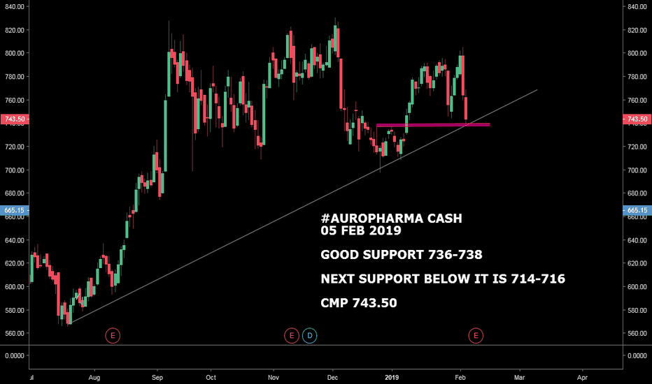 AUROPHARMA: #AUROPHARMA CASH  : STRONG SUPPORT AT 736-738