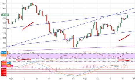 II1!: #trading BTP correlazioni