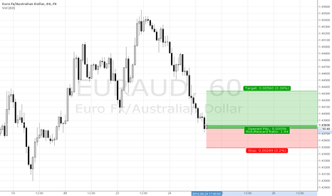 EURAUD: Bounce from weekly trendline.