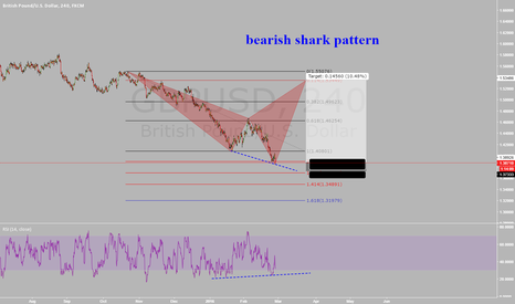 GBPUSD: gbpusd, divergence in RSI , speculative trade possible shark