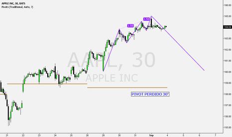 AAPL: Short