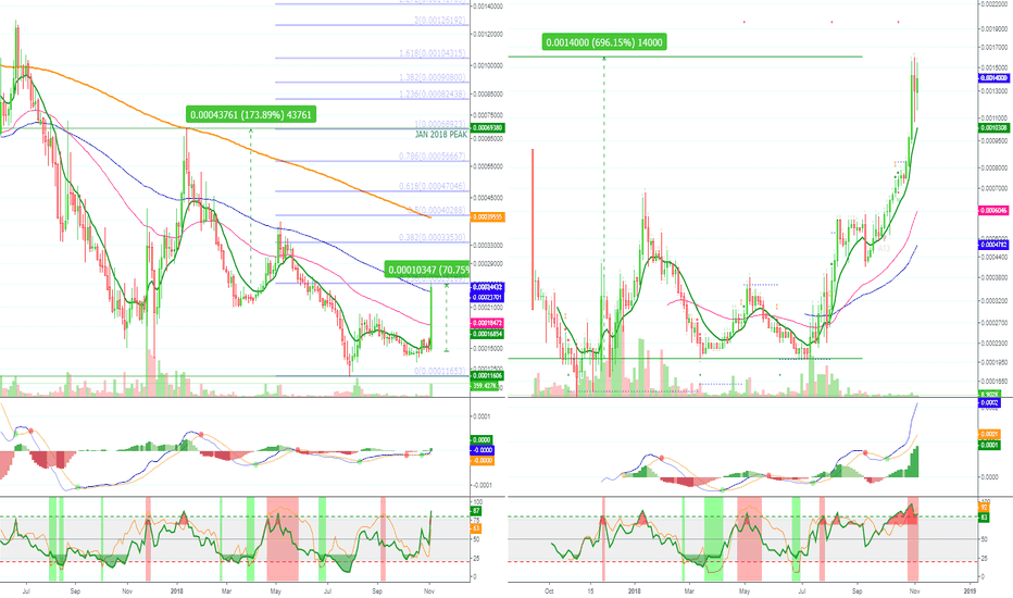 PPCBTC: Peercoin (PPCBTC) Doing Nice Numbers (170% PP)