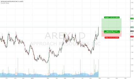 AREX: AREX breakout