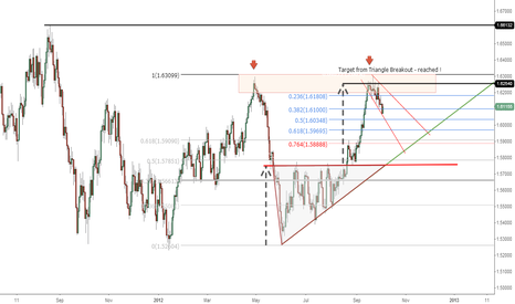 GBPUSD: Where will it end?