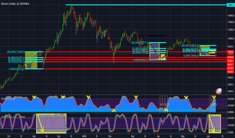 BTCUSD: #bitcoin just another November 2017 chart comparison