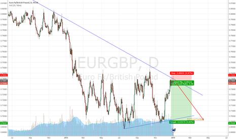 EURGBP: Short Euro/Pound
