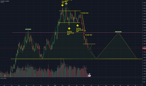 EURUSD: EURUSD - Analysis for the week ahead and potential trades