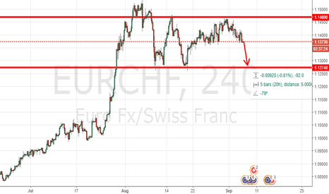 EURCHF: EURCHF SHORTING OPPORTUNITY