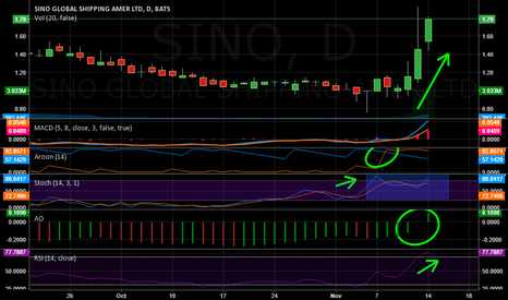 SINO: Keep $SINO on your watchlist...