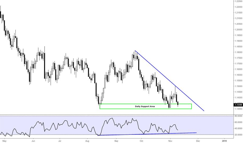 EURUSD: EURUSD / TECHNICAL CHART / D1