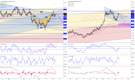 USDCAD: Ucad - channel boarder 12540