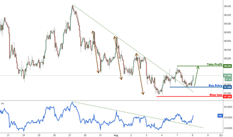 AUDJPY: AUDJPY remain bullish with price testing pullback support