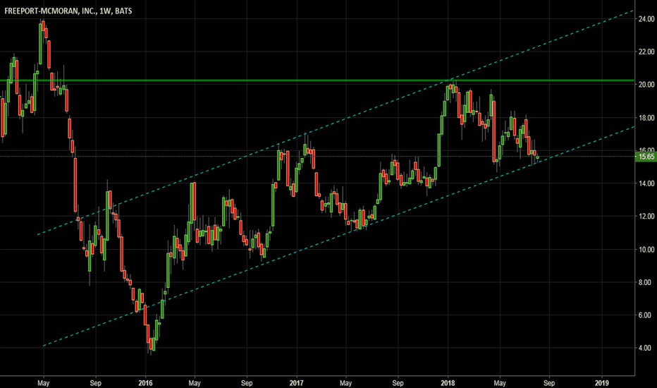 FCX: Weekly Support