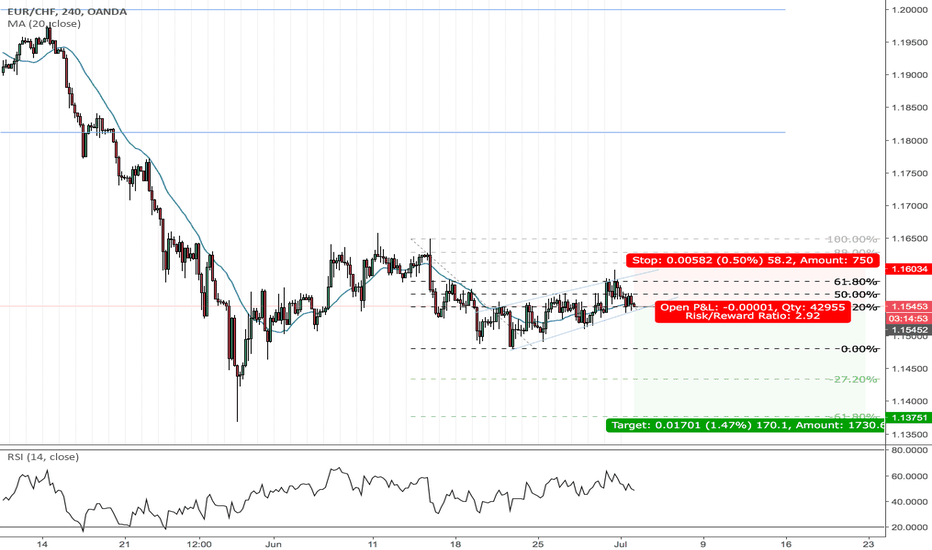 EURCHF: EURCHF continuation flag with double top and fib retracement 61%