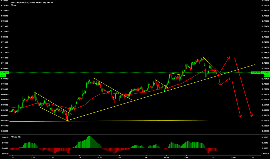 AUDCHF: Look for sell from the top or on strong breakout.