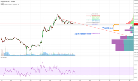 ETHBTC: The floor in ETHBTC is about to crack...