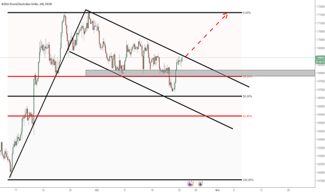 GBPAUD: GBPAUD: Waiting for the breakout of this flag