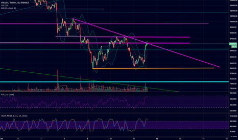 BTCUSDT: levels and trend for seeing new bull!