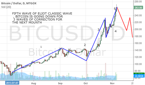 BTCUSD: PROBABLYTHE END OF THE FIFTH WAVE BY ELIOT CLASSIC WAVE
