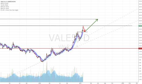 VALE5: Movimentação da VALE5