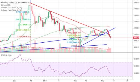 BTCUSD: Самый актуальный прогноз Bitcoin на сегодня