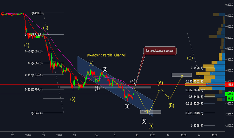 BTCUSD: Bitcoin - Overview in middle term - Bottom zone