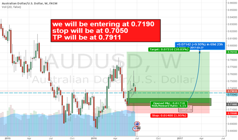 AUDUSD: AUDUSD LONG IDEA