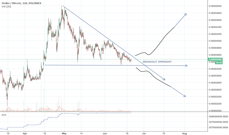 STRBTC: STELLAR BREAKOUT IMMINENT - MUST WATCH!!