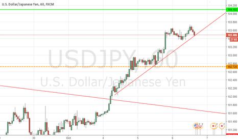 USDJPY: usdjpy  sell the breakout