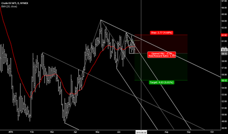 CLQ2015: Crude Oil (CLQ2015) back to 55$