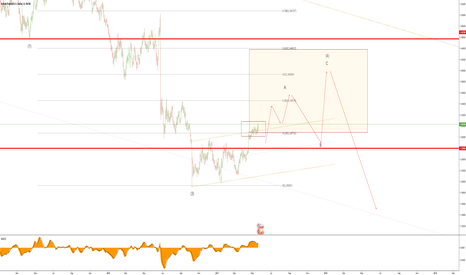 GBPUSD: GBPUSD Quick Elliott wave count