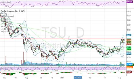 TSU: Long setup - Potential big breakout too.