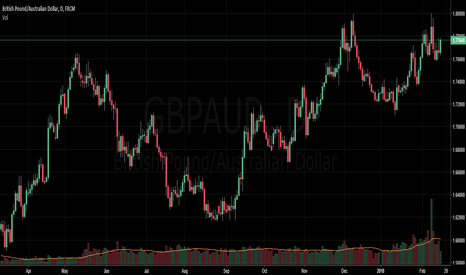 GBPAUD: Daily breakout with trend
