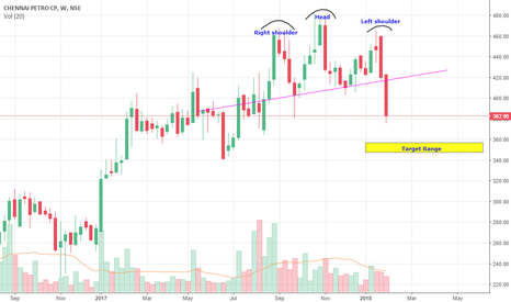 CHENNPETRO: Chennai Petro short term view