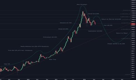BTCUSD: BTC Bubble Chart