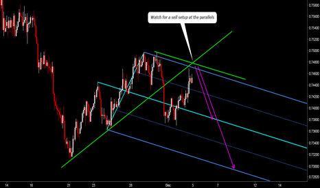 AUDUSD: AUDUSD: Let's Catch The Upcoming Impulse